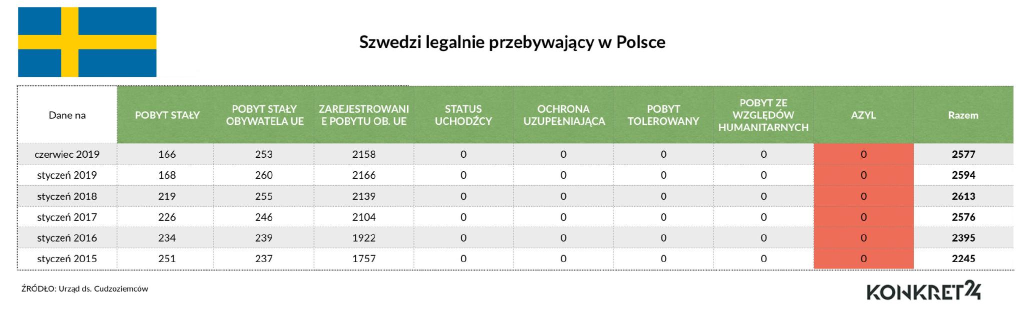 W ostatnich latach w Polsce w ramach azylu nie przebywał żaden obywatel Szwecji