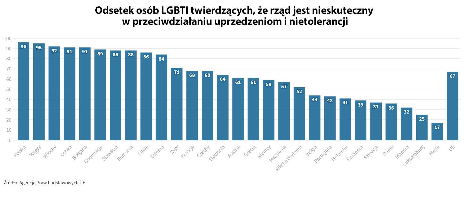 Opinie osób LGBTI o skuteczności działań rządów przeciwko uprzedzeniom i nietolerancji