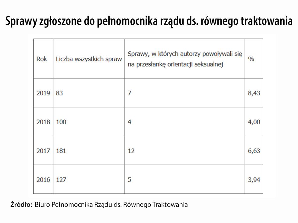Liczba spraw zgłoszonych do pełnomocnika rządu ds. równego traktowania