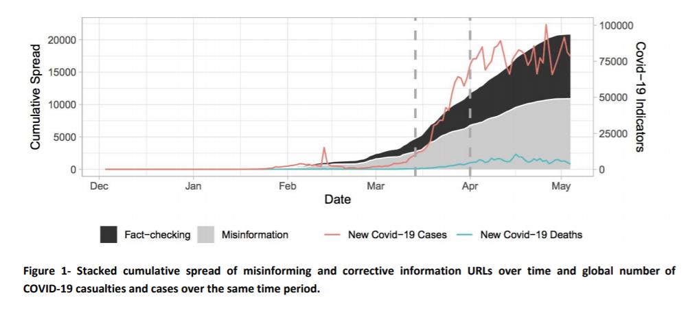 Wykres liczby nieprawdziwych informacji i artykułów fact-checkingowych o COVID-19 na Twitterze
