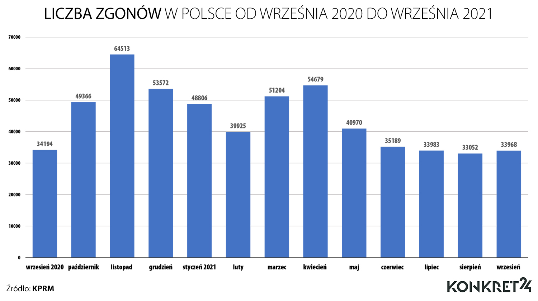 Liczba zgonów w Polsce od września 2020 do września 2021