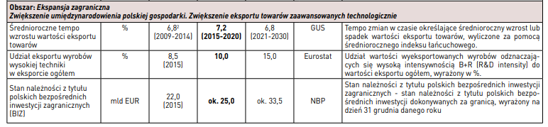 Założenia ekspansji zagranicznej polskich firm w Strategii Odpowiedzialnego Rozwoju