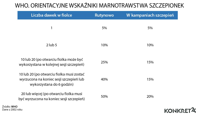 WHO. Orientacyjne wskaźniki marnotrawstwa szczepionek