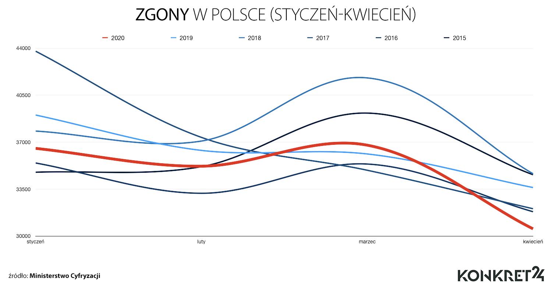 Zgony w Polsce w latach 2015-2020