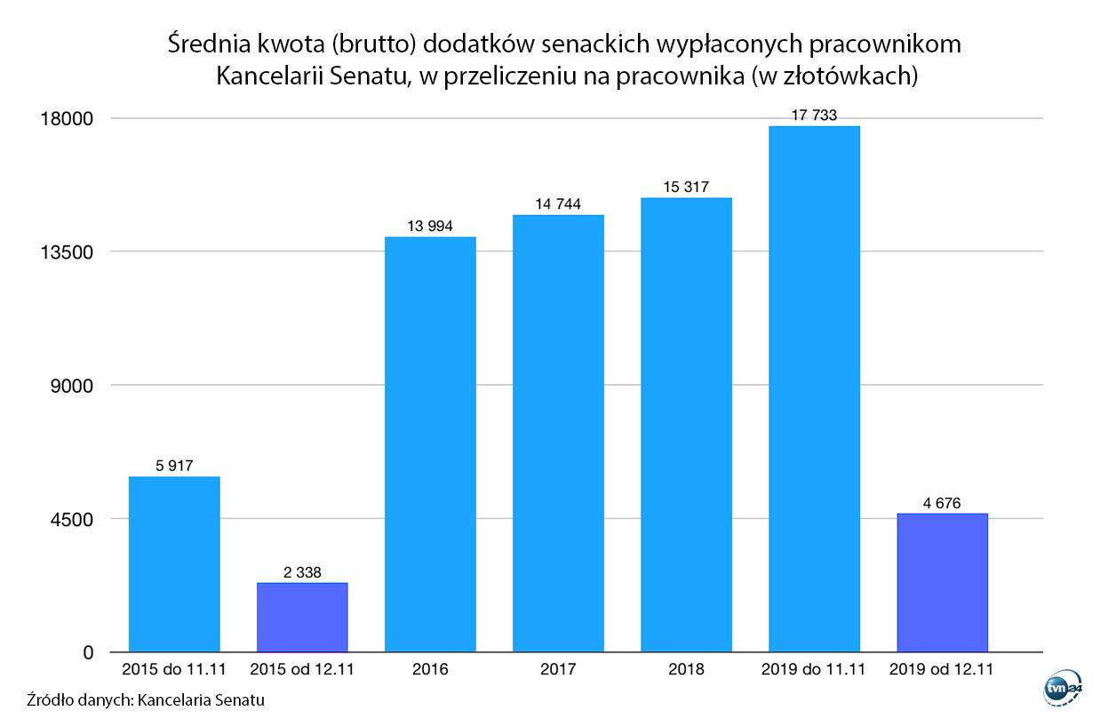 W 2019 roku do 11 listopada na pracownika Kancelarii Senatu przypadało średnio 56,30 zł dodatku dziennie. Po 12 listopada - 93,5 zł