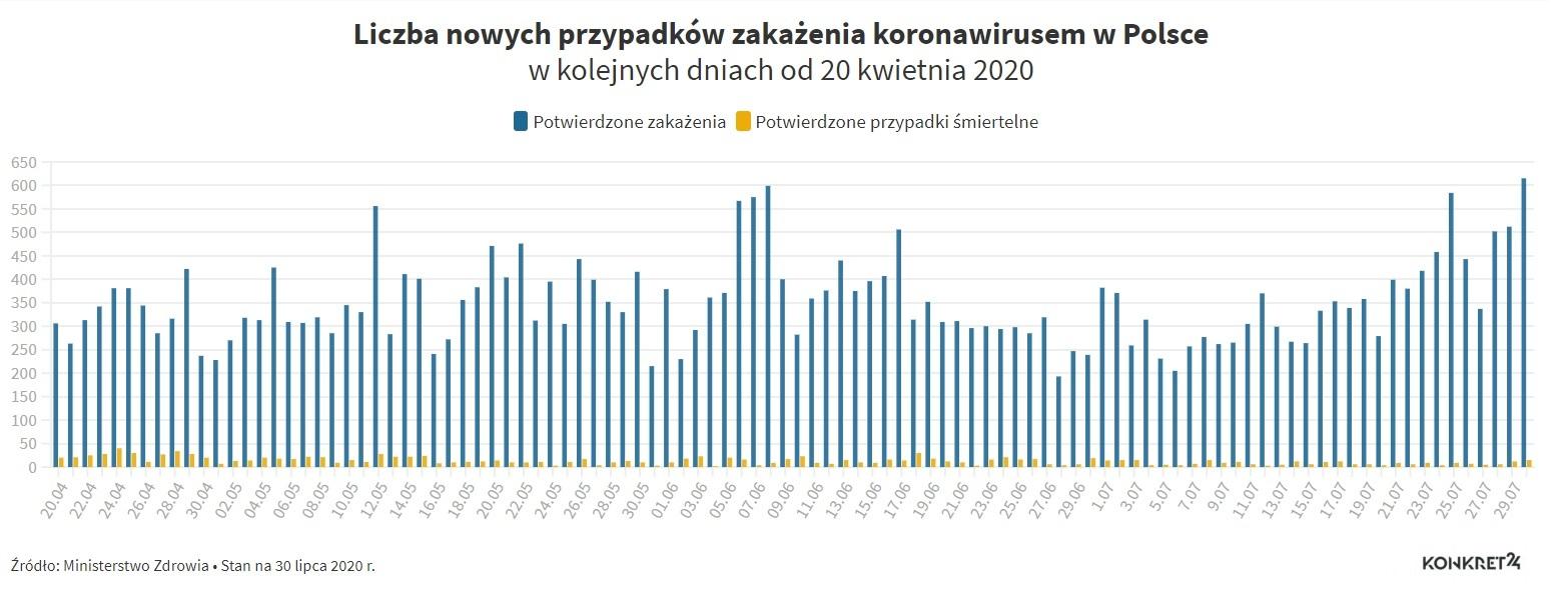Liczba przypadków zakażenia koronawirusem w Polsce