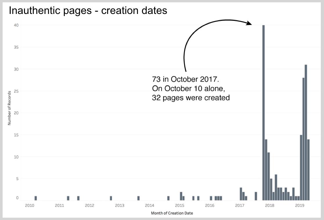 Daty powstania stron, które usunął Facebook