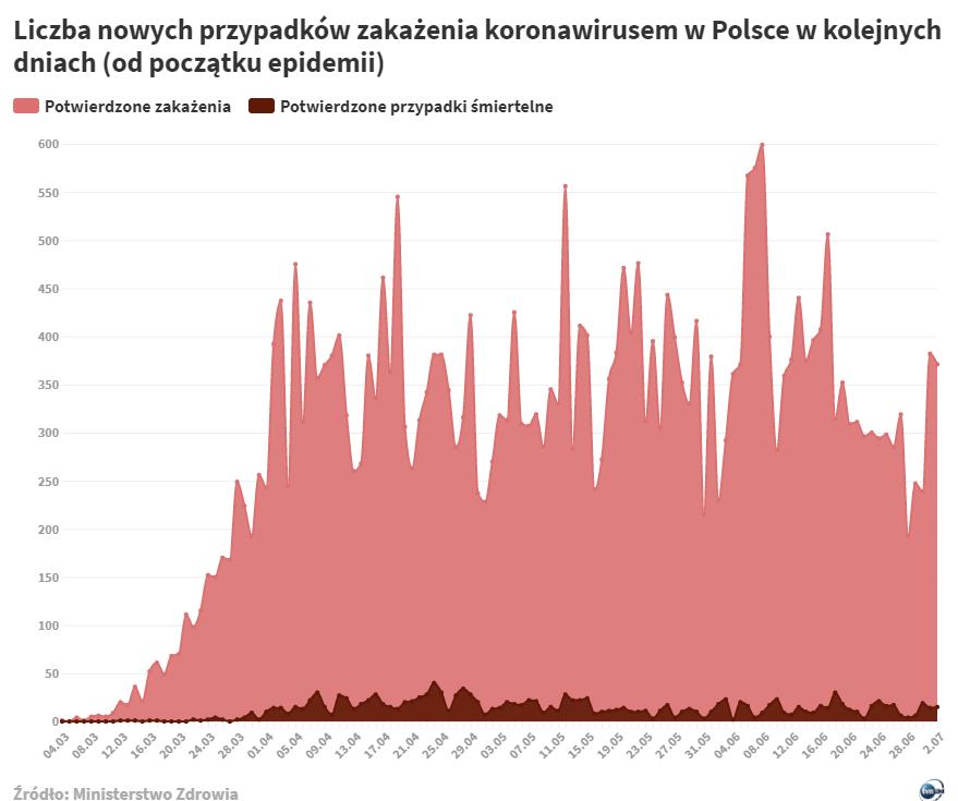 Liczba nowych przypadków zakażenia koronawirusem w Polsce w kolejnych dniach (od początku epidemii do 2 lipca 2020)