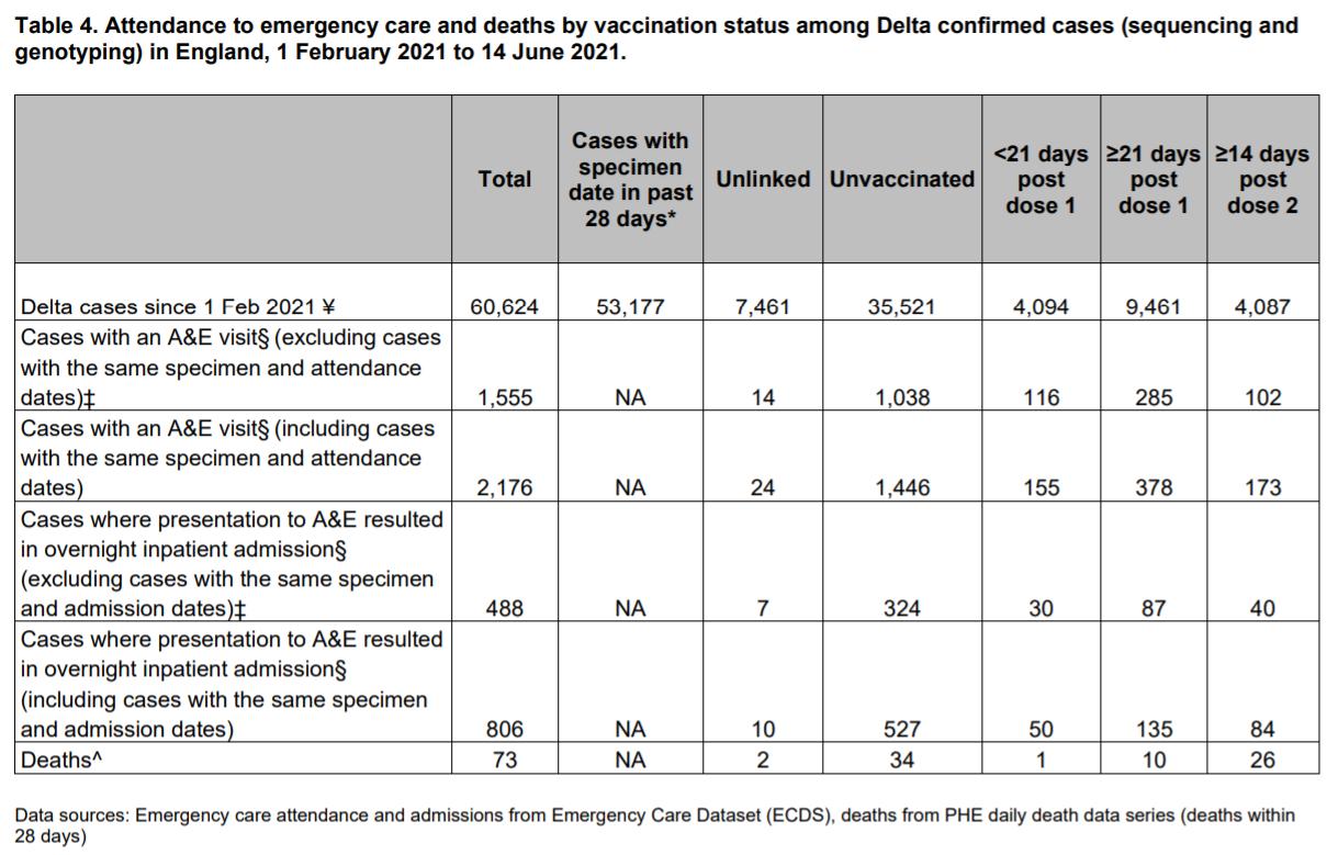 Tabela opublikowana w dokumencie Public Health England z 18 czerwca