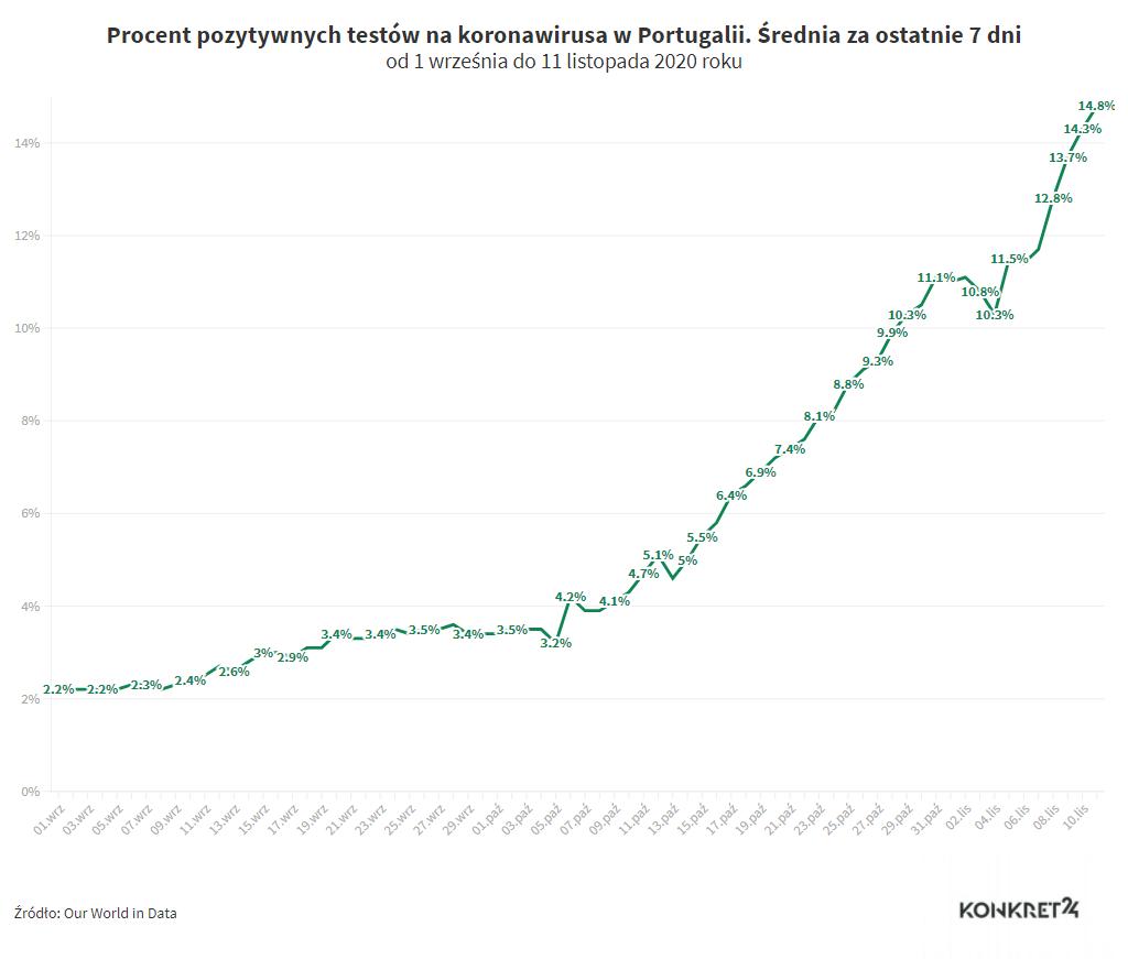 Procent pozytywnych testów na koronawirusa w Portugalii