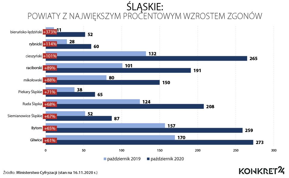 Śląskie: powiaty z największym procentowym wzrostem zgonów