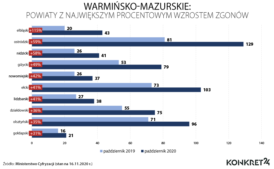 Warmińsko-mazurskie: powiaty z największym procentowym wzrostem zgonów