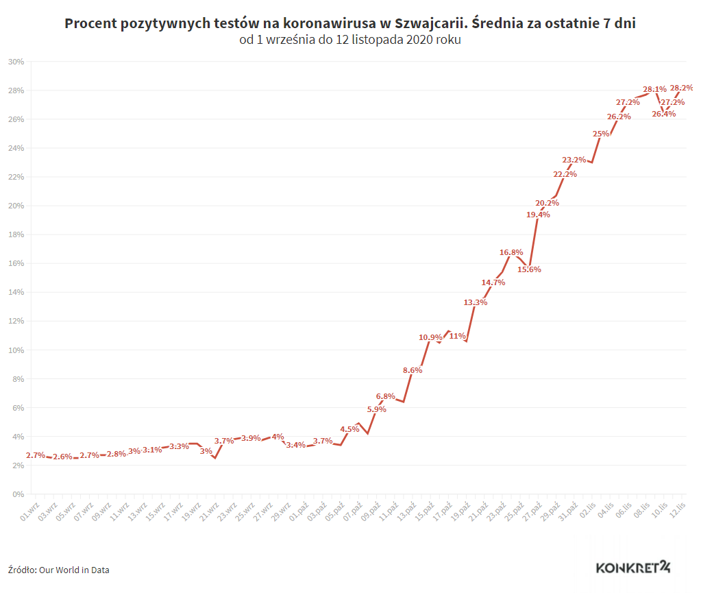 Procent pozytywnych testów na koronawirusa w Szwajcarii