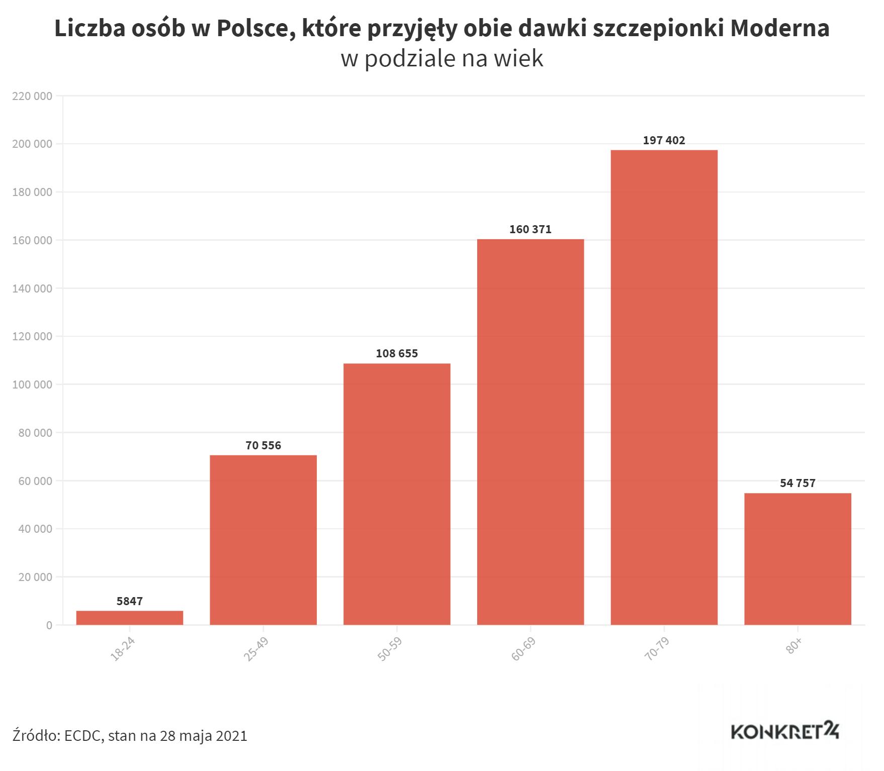 Liczba osób w Polsce, które przyjęły obie dawki szczepionki Moderna (stan na 28 maja 2021)