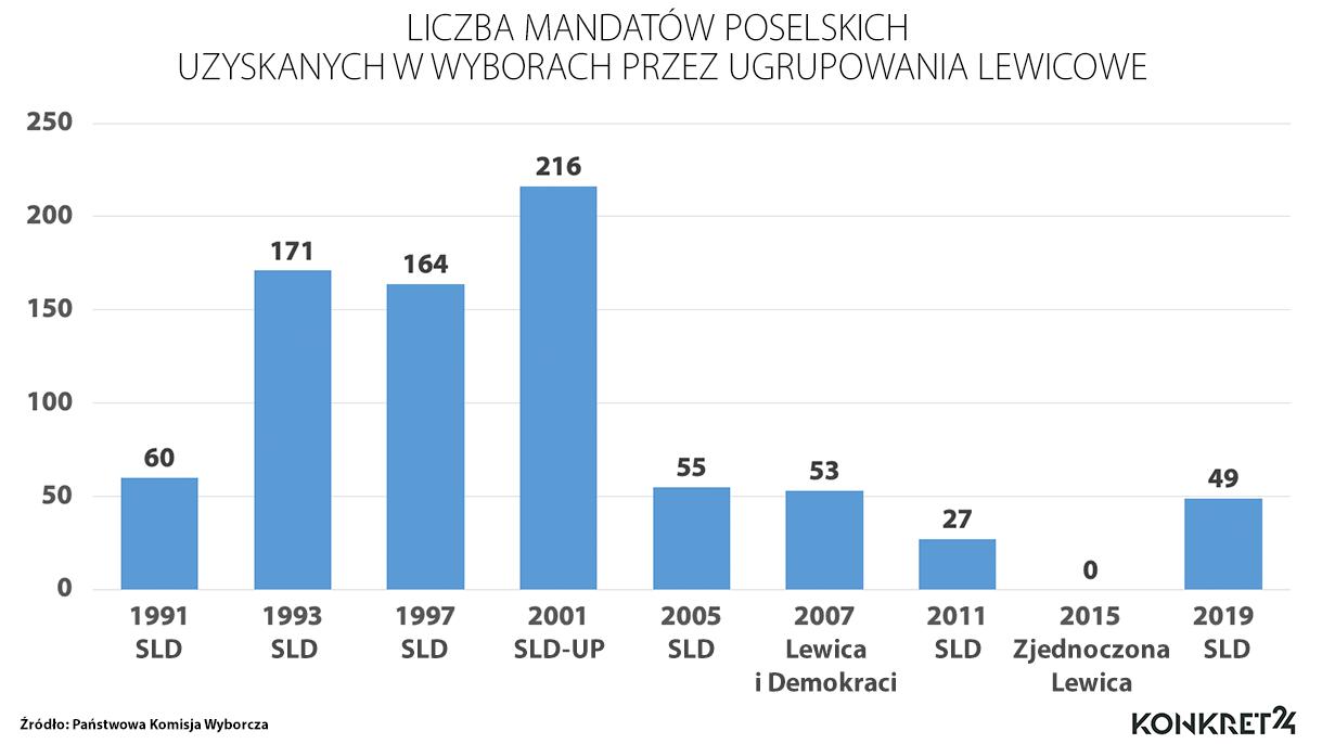 Liczba mandatów poselskich uzyskanych przez ugrupowania lewicowe