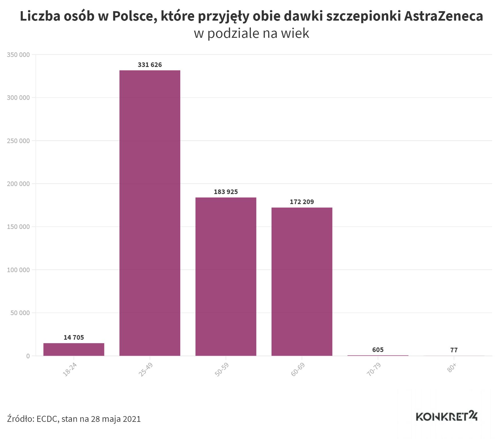 Liczba osób w Polsce, które przyjęły obie dawki szczepionki AstraZeneca stan na 28 maja 2021)