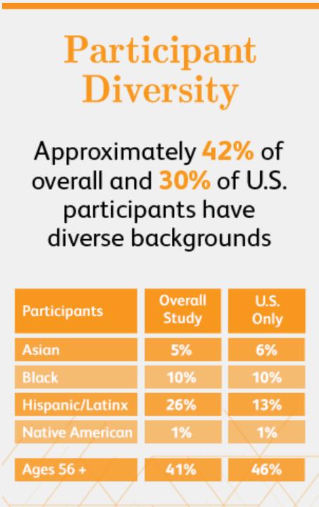 Informacje firmy Pfizer o narodowości i wieku przebadanych w 2. i 3. fazie badań