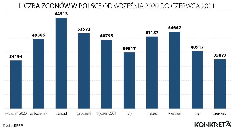 Liczba zgonów w Polsce od września 2020 do czerwca 2021