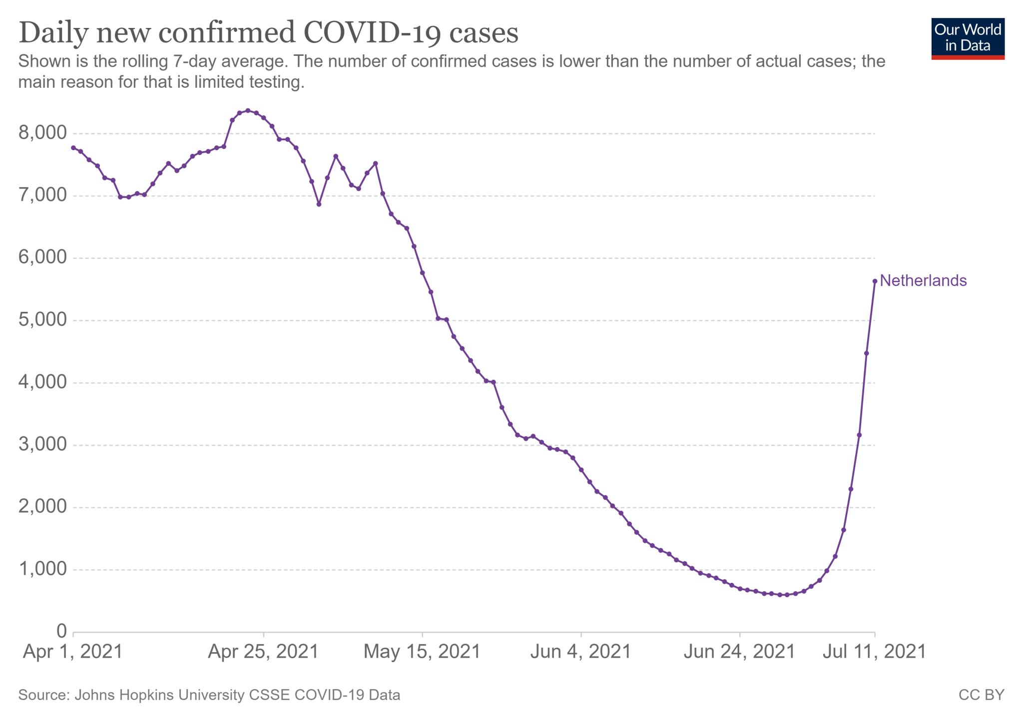 Średnia dzienna liczba nowych zakażeń COVID-19 w Holandii (1 kwietnia - 11 lipca 2021)
