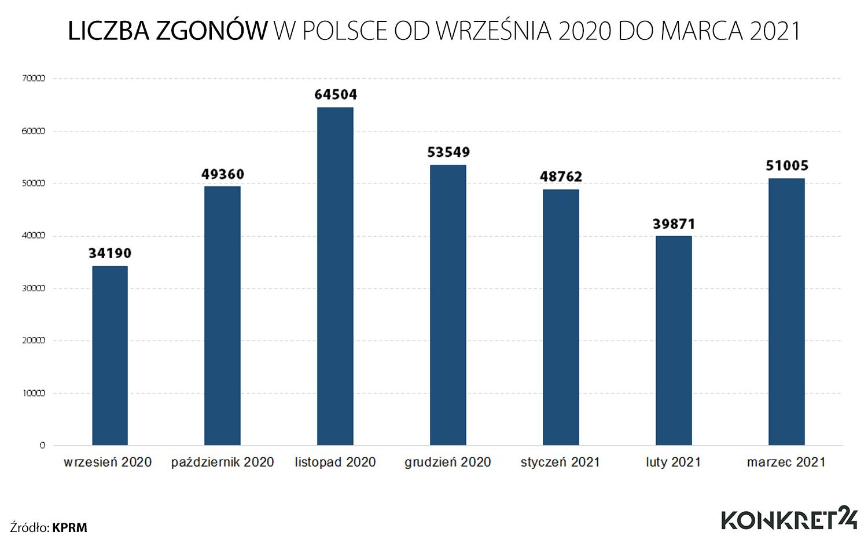Liczba zgonów w Polsce od września 2020 do marca 2021