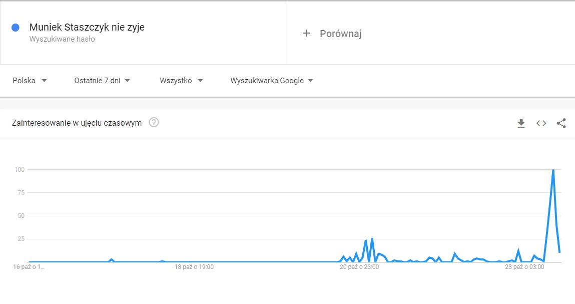 """Widoczny wzrost wyszukiwań frazy """"Muniek Staszczyk nie żyje"""""""