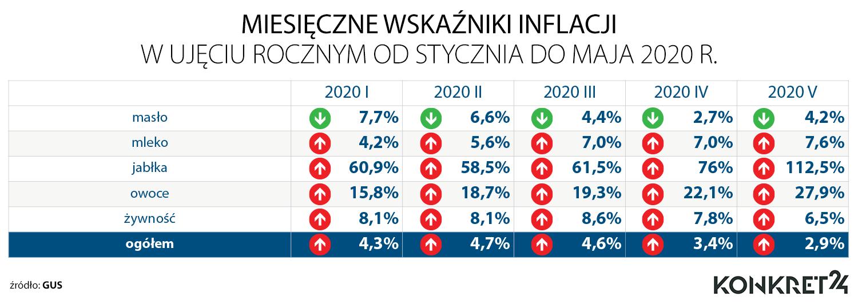 Miesięczne wskaźniki inflacji w ujęciu rocznym od stycznia do maja 2020 roku