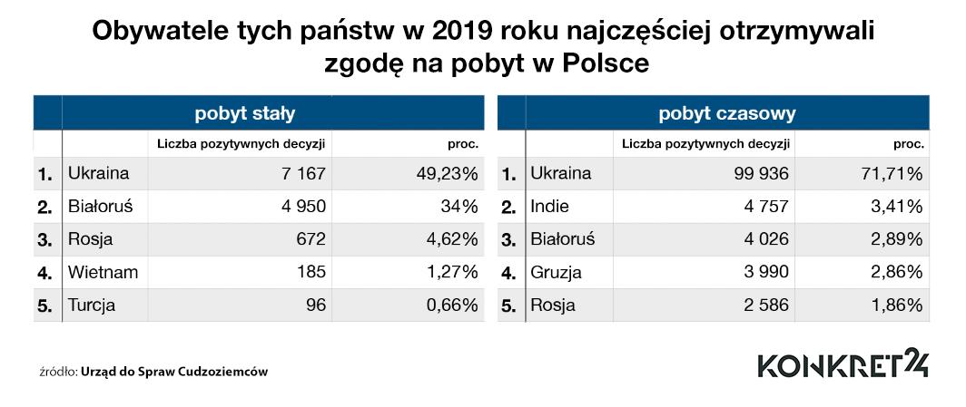 Obywatele tych państw w 2019 roku najczęściej otrzymywali zgodę na pobyt w Polsce