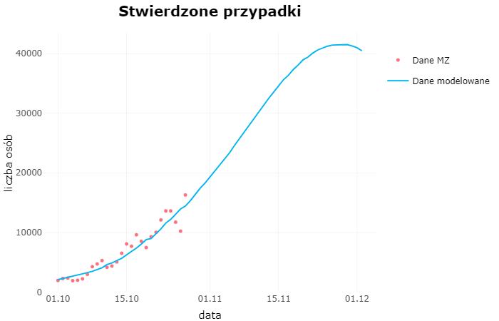 Wykres stwierdzonych przypadków zakażenia Covid-19 od początku października 2020 z predykcją do 2 grudnia 2020 (model ICM)