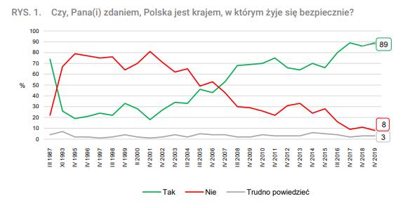 Polacy ogólnie o poczuciu bezpieczeństwa