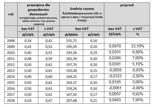 Ceny energii wg CIR