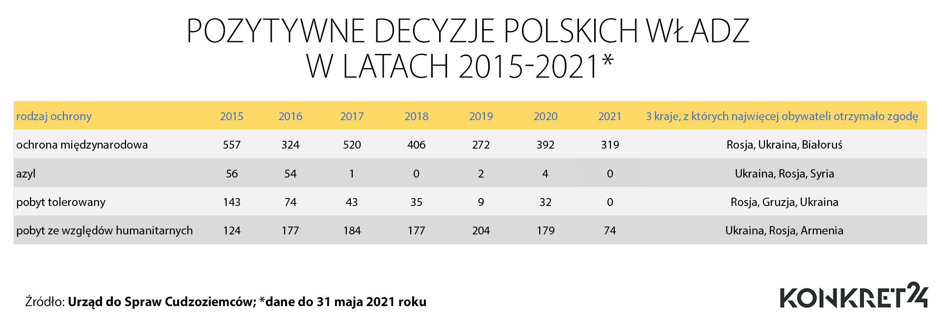 Pozytywne decyzje polskich władz w latach 2015-2021