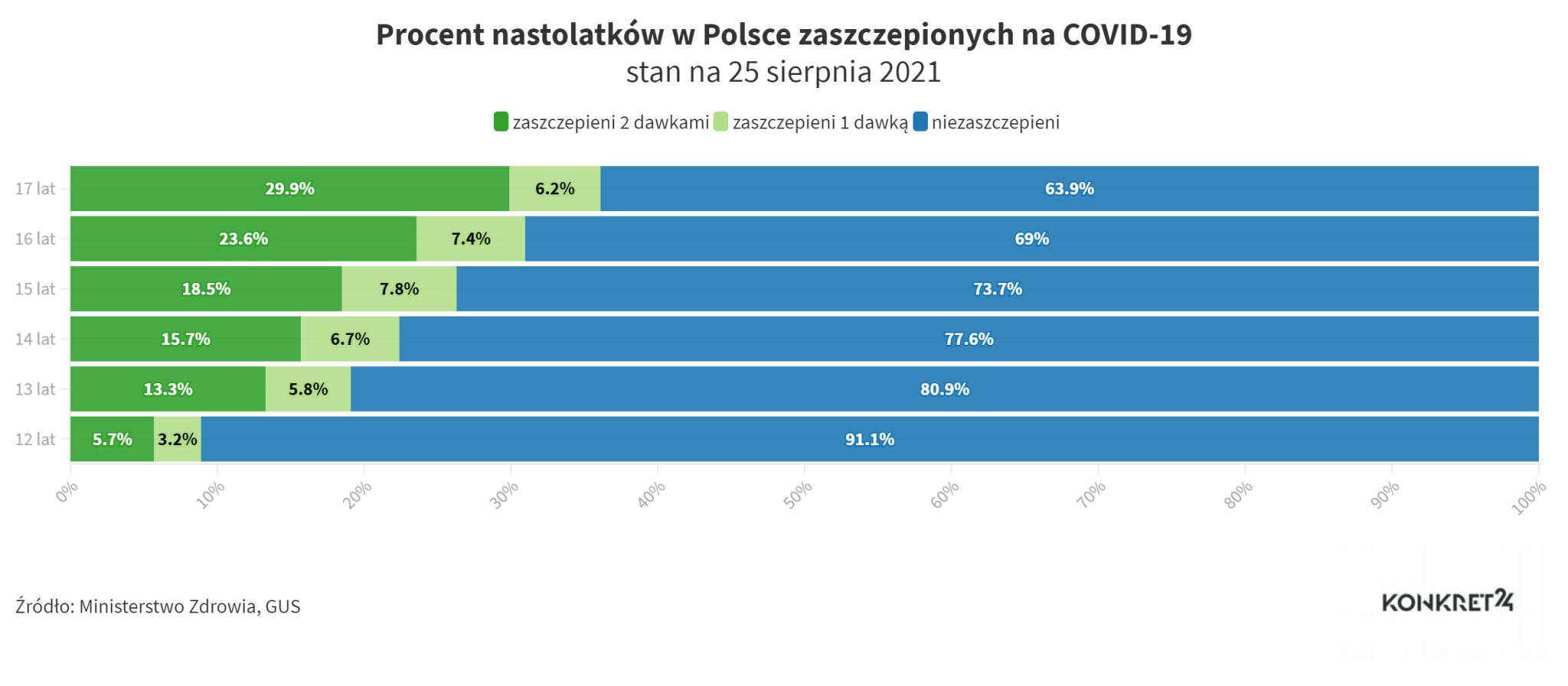 Procent nastolatków w Polsce zaszczepionych na COVID-19 (stan na 25 sierpnia 2021)